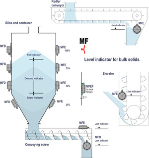 The MFD Is A Membrane Level Limit Switch With Protection Class IP65 As The  Pressure Compensation Is Done By A Double Diaphragm. In Powdery, Granulated  And ...